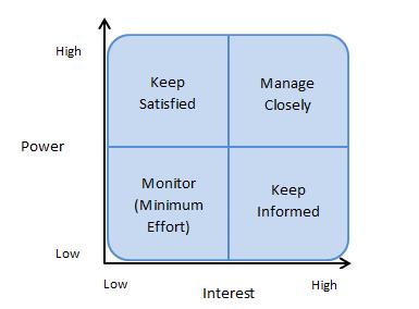 Power/Interest Grid