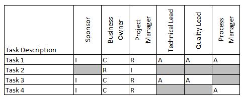 RACI-Chart